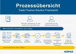 Komplexe Datenverarbeitung digital transformiert: Kofax führt neue Lösung für Trade…