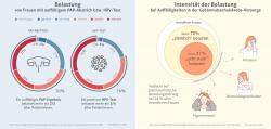 Gebärmutterhalskrebs-Früherkennung: Die Kassen- und Gesundheitspolitik muss für die Probleme der Frauen sensibilisiert werden