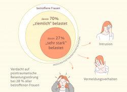 Auffällige Befunde in Gebärmutterhalskrebsvorsorge können Anzeichen Posttraumatischer Belastungsstörungen auslösen