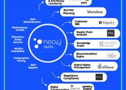 Die Graphdatenbank in der Cloud: Neo4j Aura Enterprise